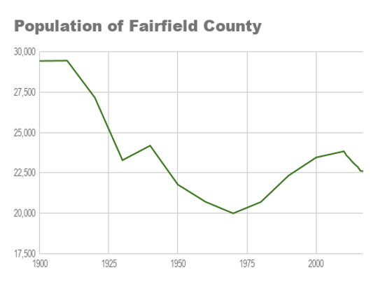 The population of Fairfield County now stands at about