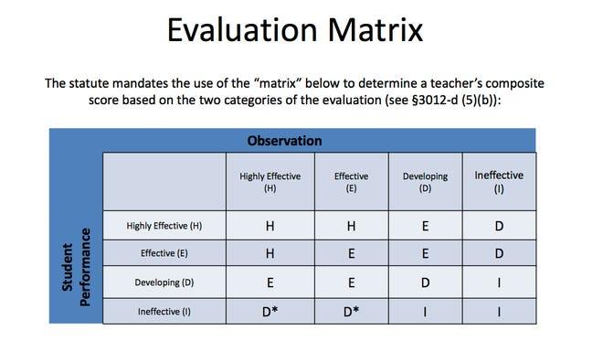 The evaluation matrix.