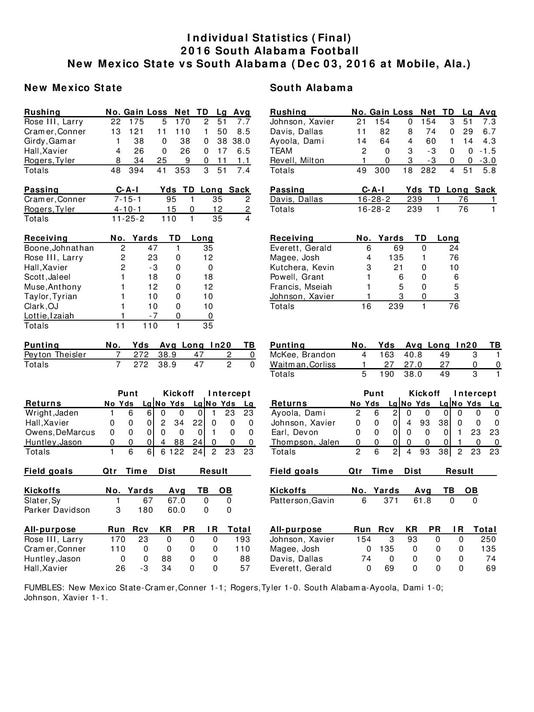 636163833768355306-south-alabama-new-mexico-state-football-game-stats-page-003.jpg