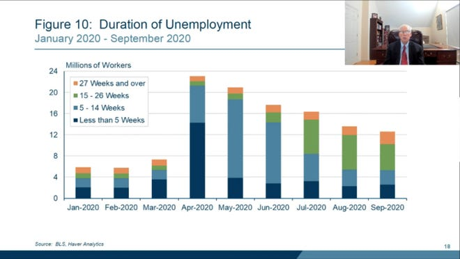 While the national unemployment rate has decreased in recent months, the share of workers who have been jobless for 15 weeks or more has increased significantly, which Federal Reserve Bank of Boston President and CEO Eric Rosengren warned Thursday points to long-term economic damage.