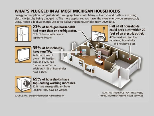 What's plugged in at most Michigan households.