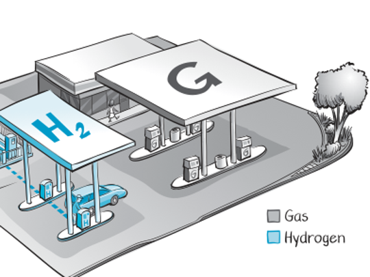 This is a model of how hydrogen fill pumps could work alongside existing gas stations.