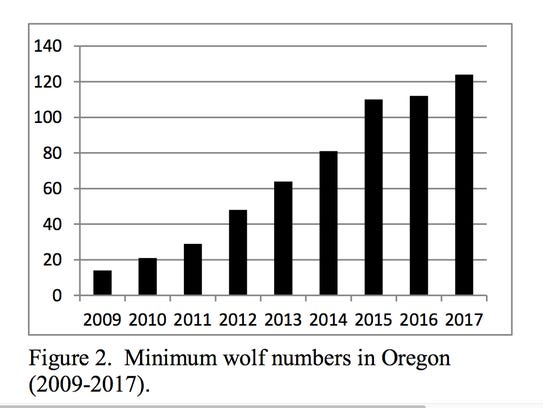 The number of wolves in Oregon keeps growing.