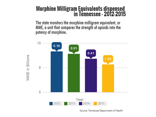 Morphine milligram equivalents dispensed in Tennessee,