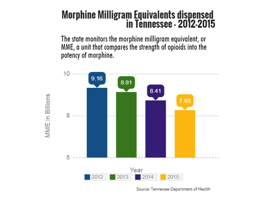Morphine milligram equivalents dispensed in Tennessee, 2012-2015