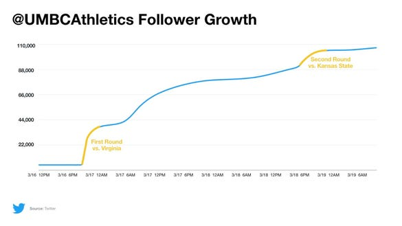 @UMBCAthletics added 100K Twitter followers during the NCAA tournament