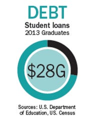 U.S. millennials have more than $1 trillion in outstanding student loan debt, according to data from the U.S. Department of Education.