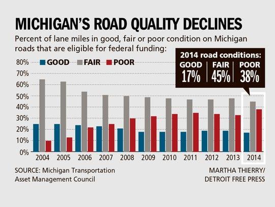 Michigan's road quality declines