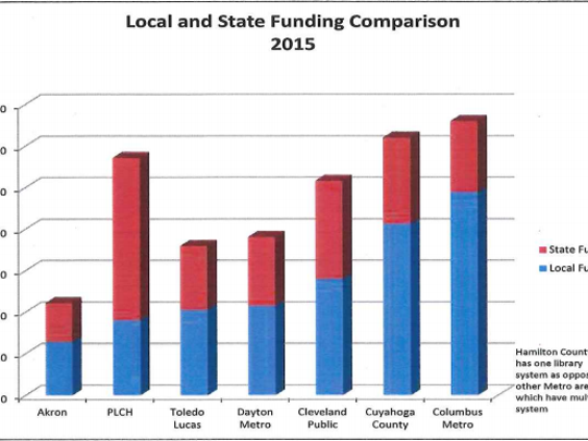 All of the other large metropolitan libraries in Ohio, including Dayton, Akron, Toledo, Cleveland, Cuyahoga County and Columbus libraries, have shifted their primary funding source from state to local in recent years