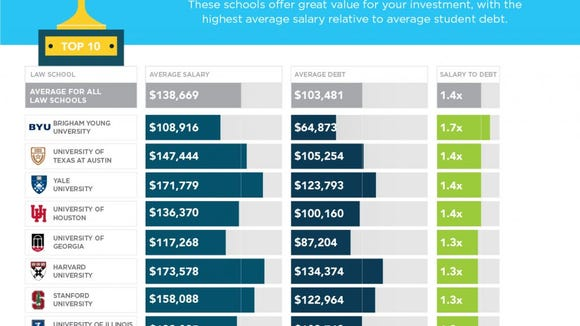 Best salary-to-debt ratio (Photo: SoFi)