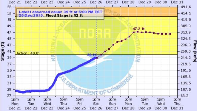 River level predictions for the Ohio River at Cincinnati.