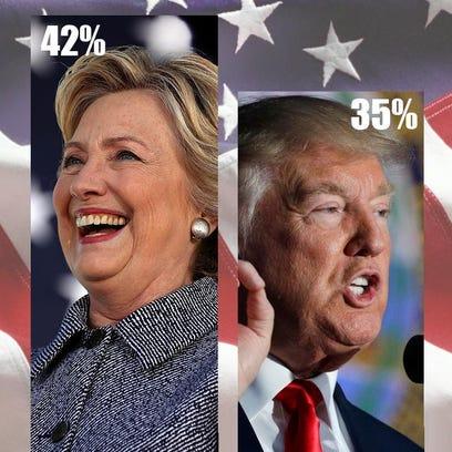 Clinton 42%, Trump 35%