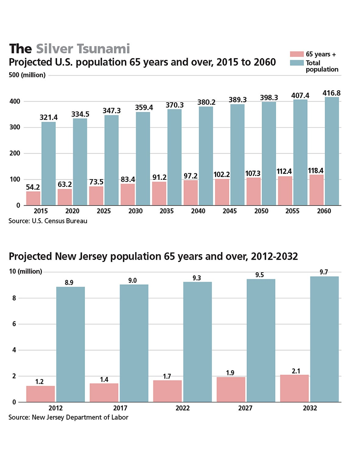 The growing senior population. Click to open and close.