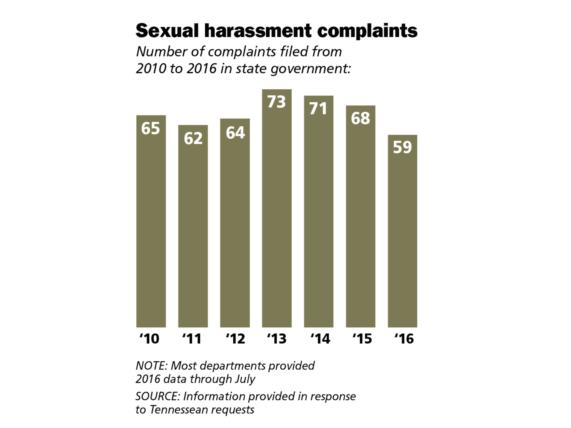 Sexual harassment complaints filed from 2010 to 2016