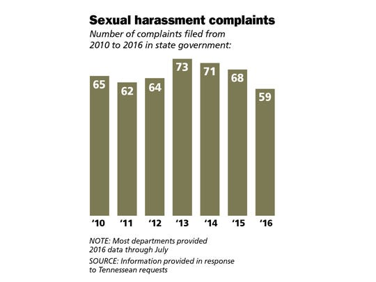 Sexual harassment complaints filed from 2010 to 2016 in state government