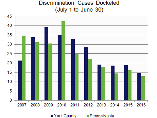 This graphic charts docketed discrimination cases in York County and Pennsylvania.