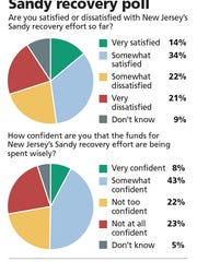 Sandy recovery poll.