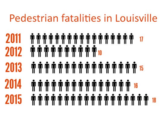 Pedestrian fatalities in Louisville from 2011-2015.