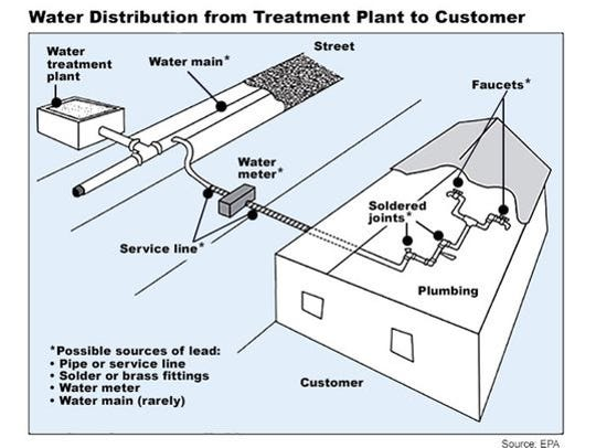 Illustrating water distribution systems