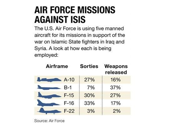 The U.S. Air Force is using five manned aircraft for its missions in support of the war on Islamic State fighters in Iraq and Syria.