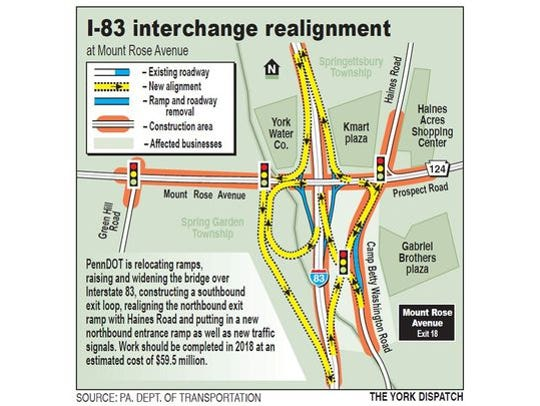The rendering of I-83 at Mount Rose Avenue, once construction