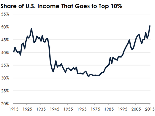 A Line Chart Showing The Trend In Income Inequality