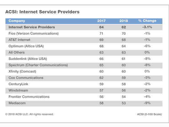 A chart of ISP rankings.