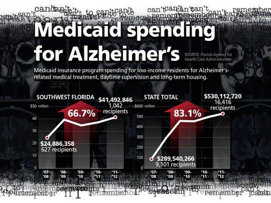 Medicaid spending for Alzheimer's