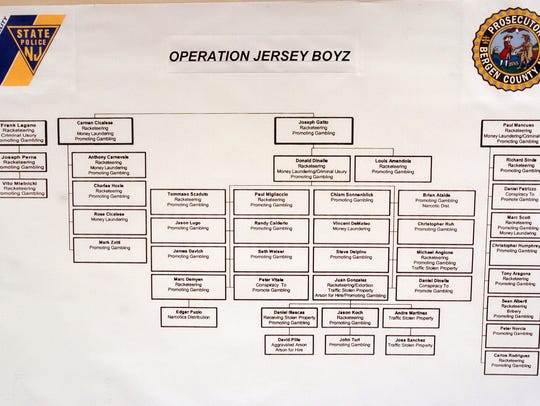 A chart of Operation Jersey Boyz during a press conference