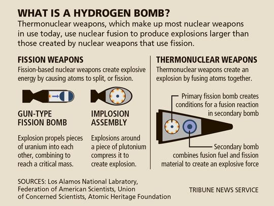 What is a Hydrogen Bomb?