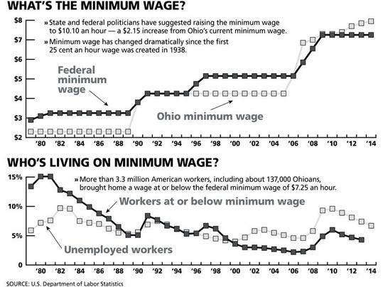 040114 minimum wage ONLINE.jpg