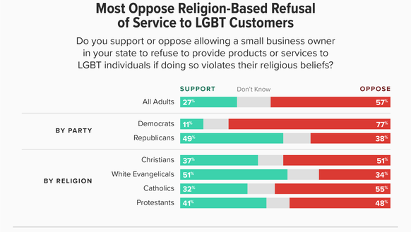 Most Americans oppose religion-based refusal of service