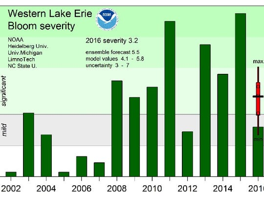 This graph shows the severity of the harmful algal blooms measured in western Lake Erie from 2002 to 2016.