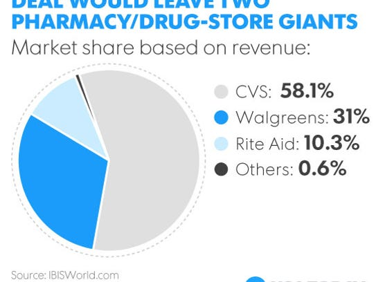 Two major players would control the drug store industry.