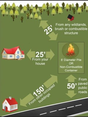 Take precautions if you burn debris from Hurricane Matthew.