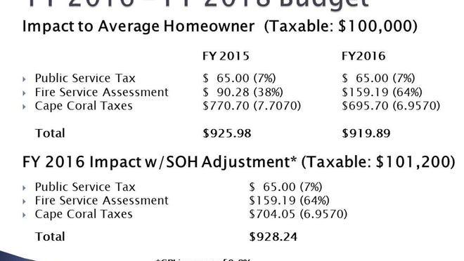 Average impact on homeowners