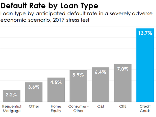 A bar chart showing anticipated default rates by loan type in a severely adverse economic scenario.