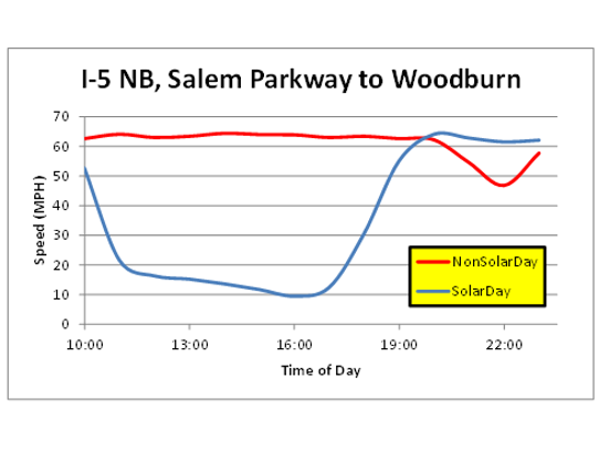 Recorded traffic speeds between Salem Parkway and Woodburn