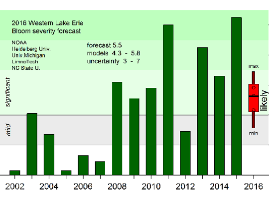 Researchers predict that western Lake Erie will experience a much smaller and less severe harmful algal bloom this year compared to last.