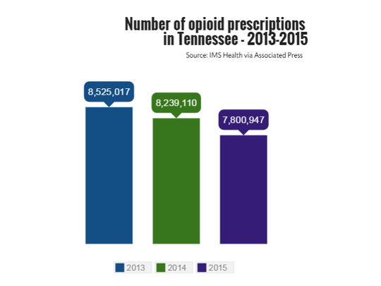 Number of opioid prescriptions in Tennessee, 2013-2015