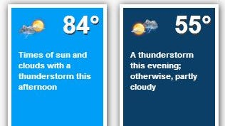 The weather on Thursday, Aug. 7.