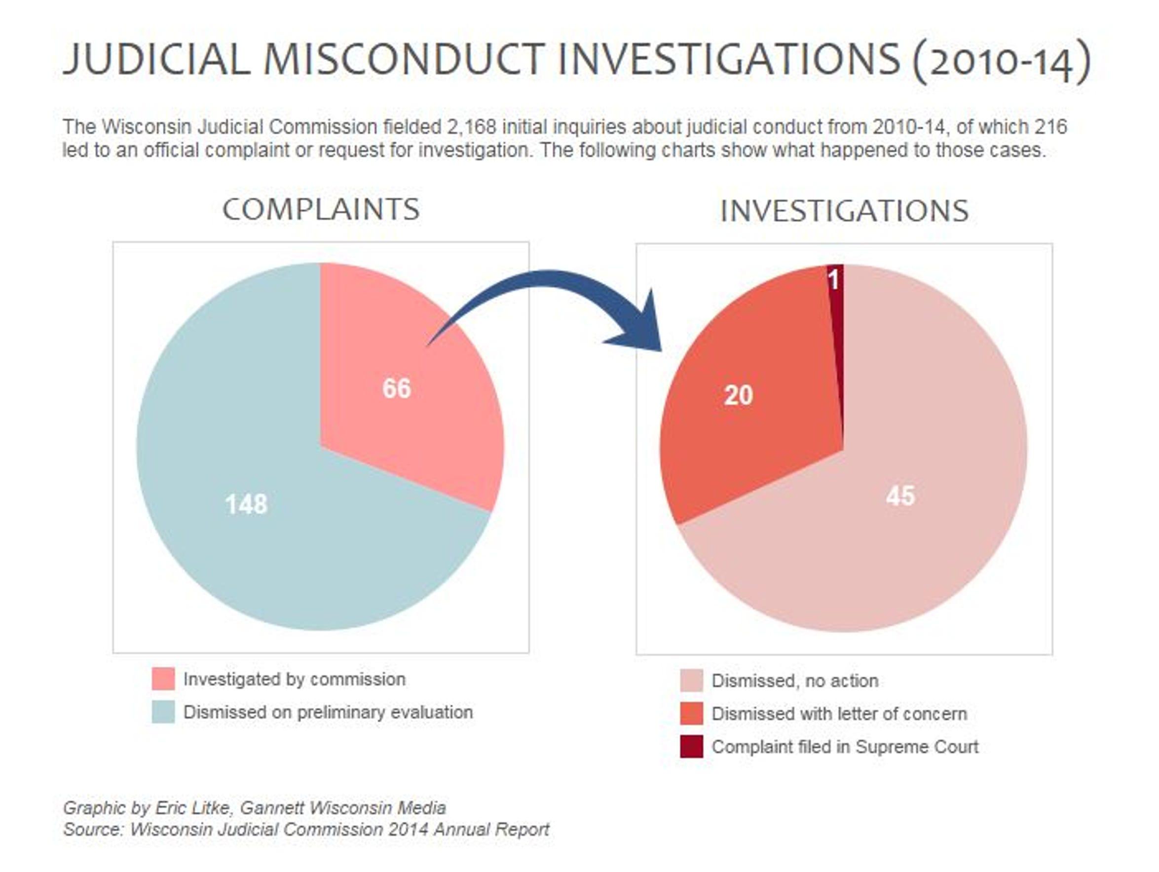 Judicial misconduct investigations