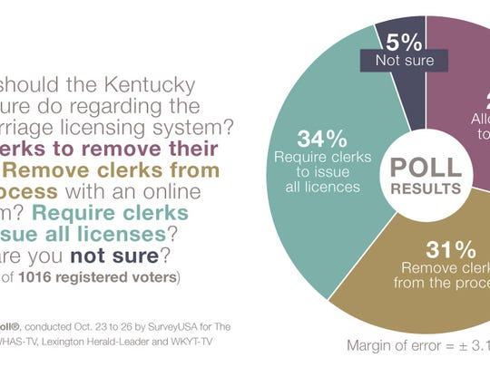 Kentucky voters are split on what the legislature should do regarding the state's marriage license system.