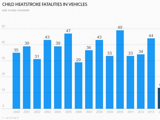 Child hot car deaths