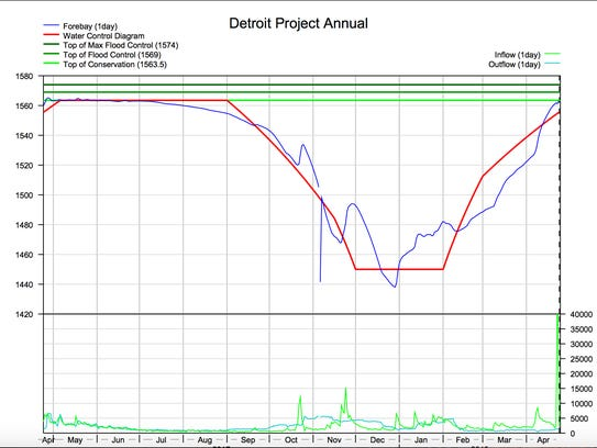 Detroit Lake graph of water level in blue.