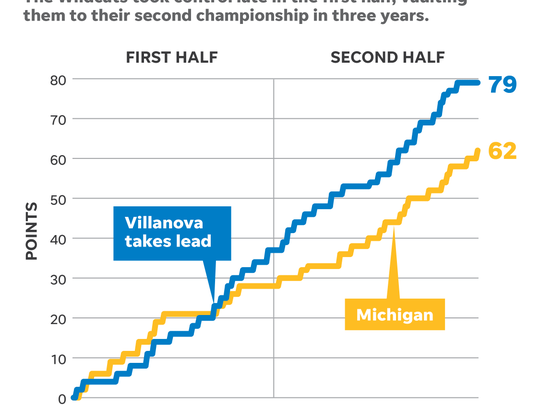Villanova-Michigan game chart