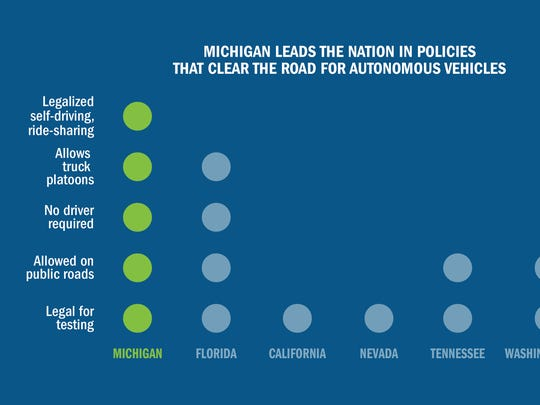 Info graphic from state of Michigan on self-driving cars