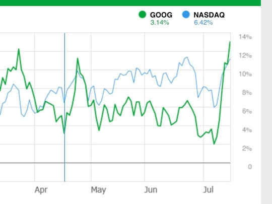 Google shares vs. Nasdaq over one year.