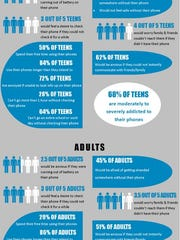 The results from a recent survey on the use of techonology