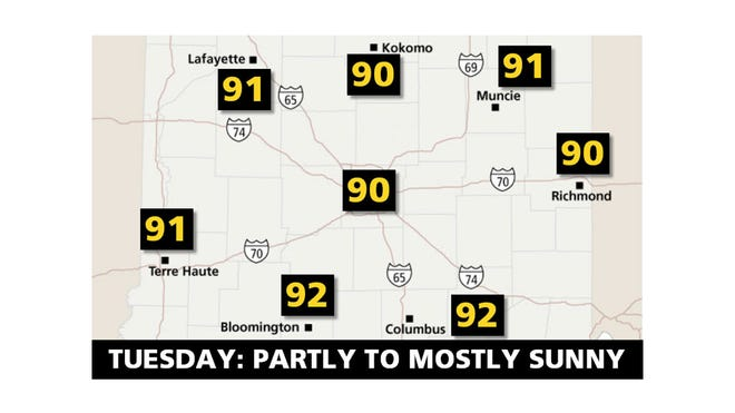 Tuesday: Partly to Mostly Sunny